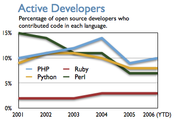 Active developers